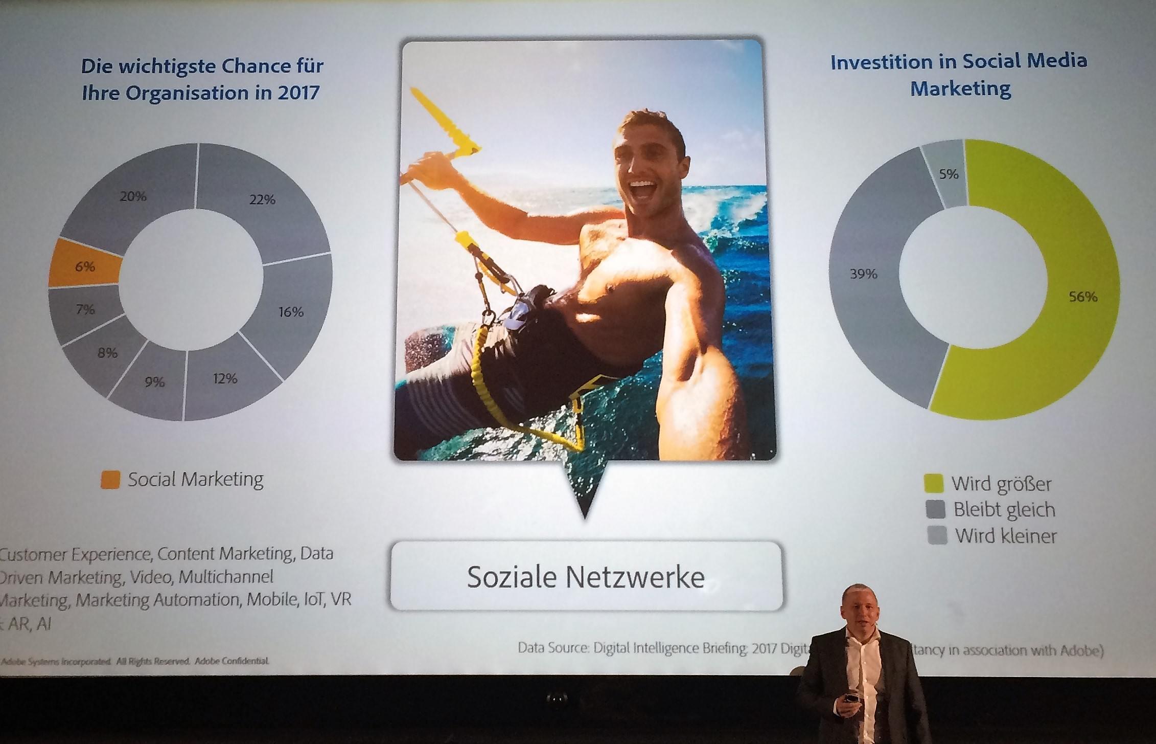 Investitionen in Social Media Marketing steigen