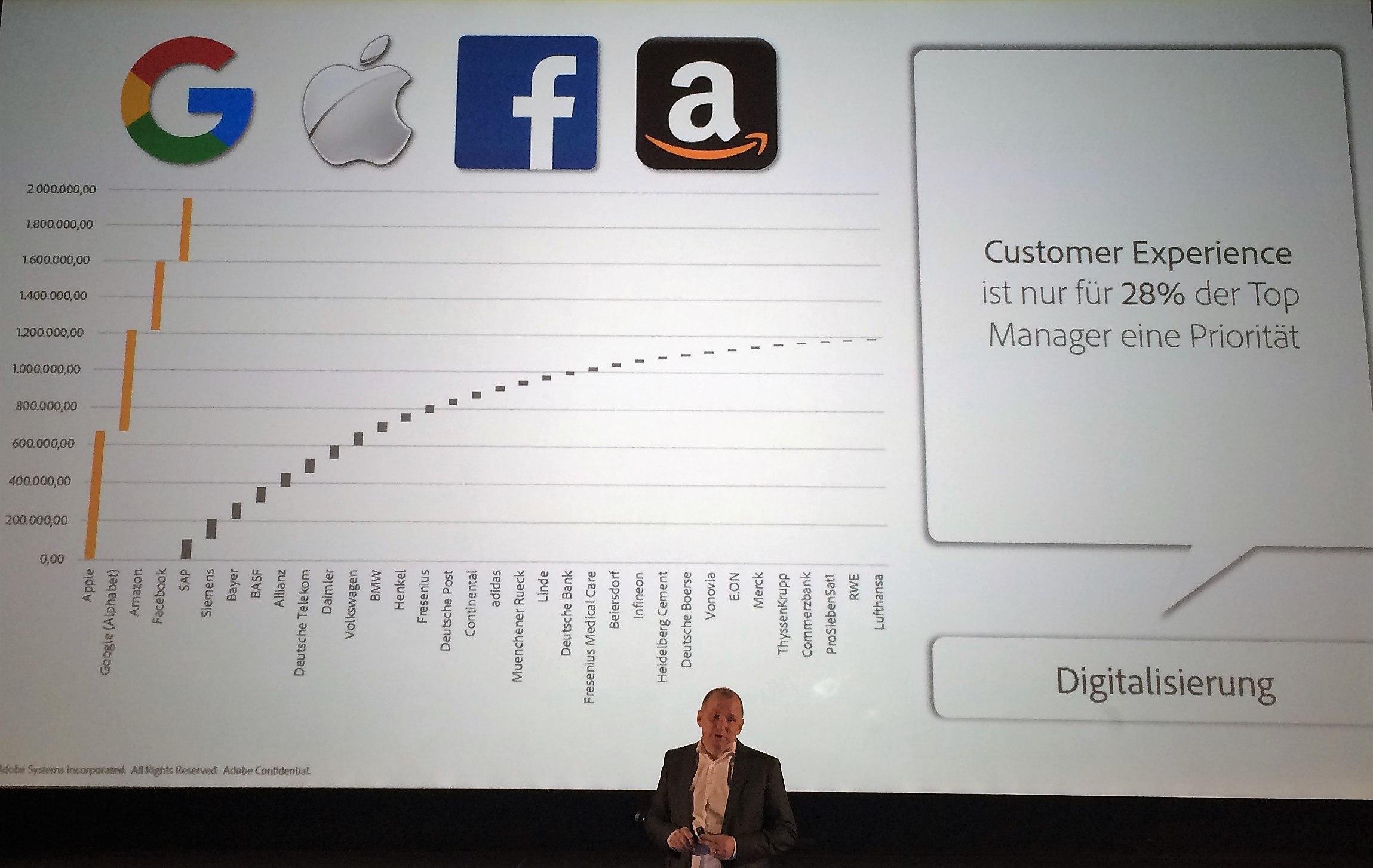 Wert von DAX-Firmen vs. Apple und Google