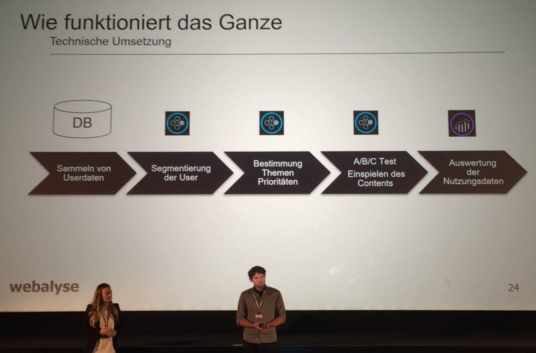 Komponenten der Adobe Marketing Cloud