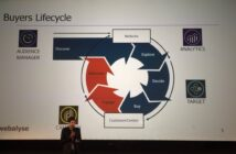 Customer Journey und entsprechende Module der Adobe Marketing Cloud