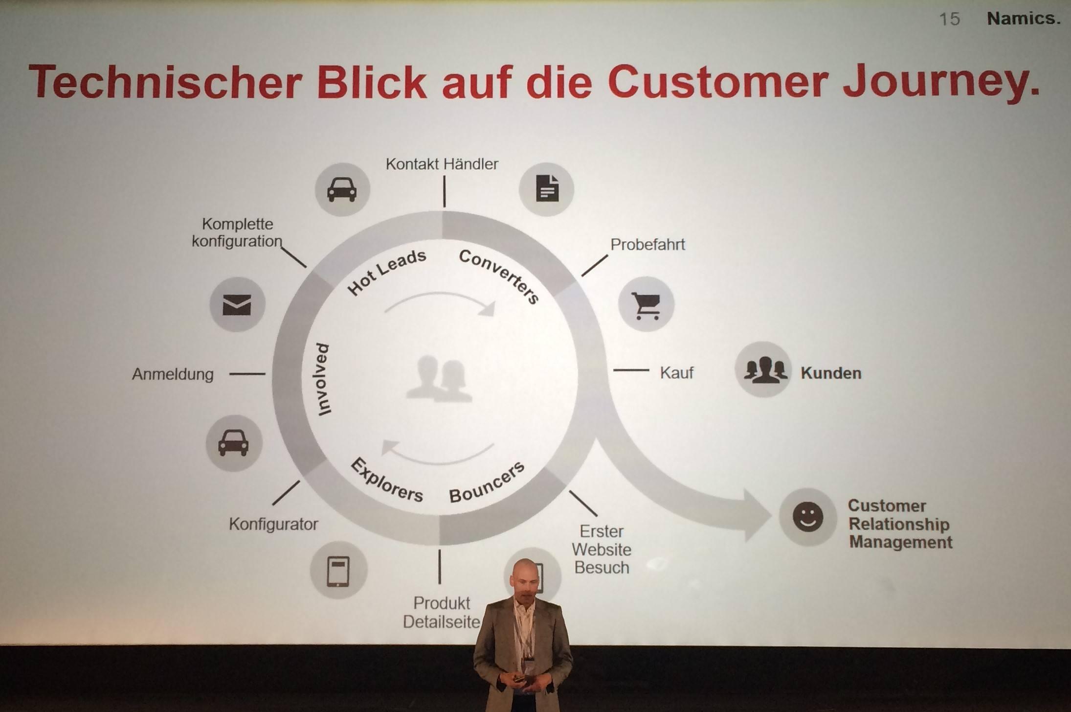 Schematische Analyse der Customer Journey