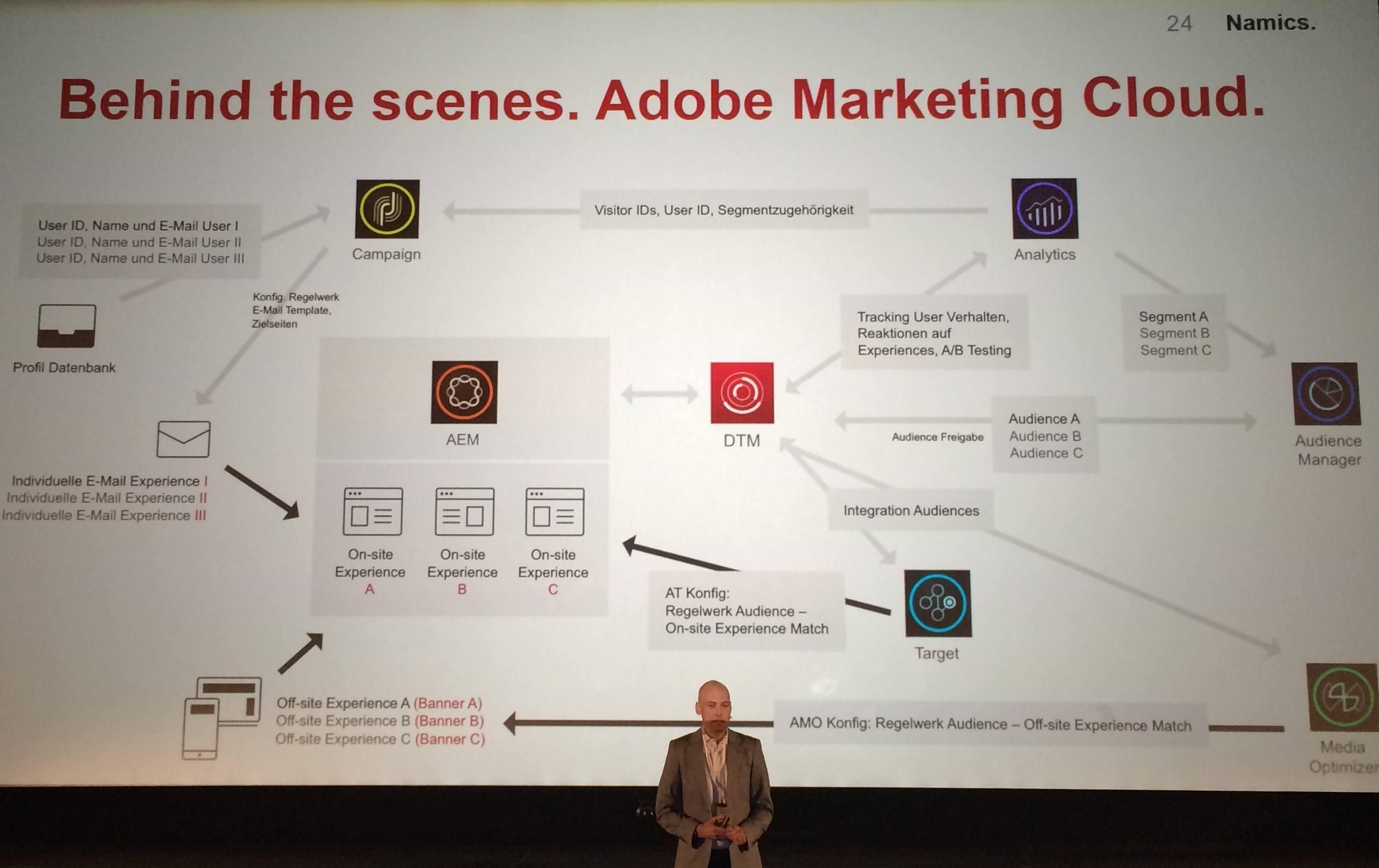 Schema der Tools der Adobe Marketing Cloud