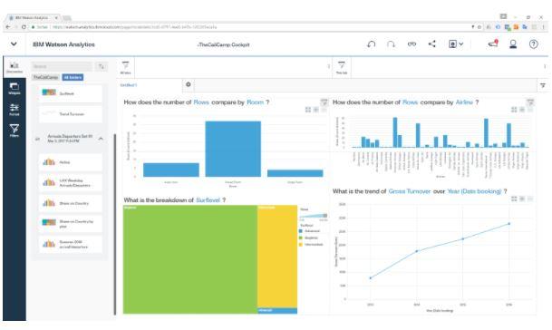 Management Cockpit von IBM Watson Analytics