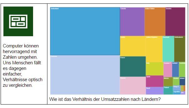 IBM Watson Analytics visuelle Darstellung der Umsätze nach Land