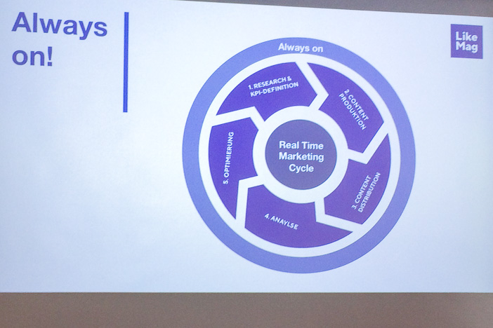 Real-Time Marketing Cycle von LikeMag am Internet-Briefing