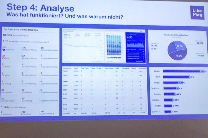 Analyse für die Optimierungn von Social Media Kampagnen bei LikeMag