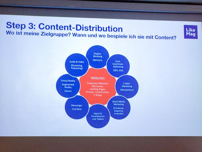 Content Distribution gemäss LikeMag