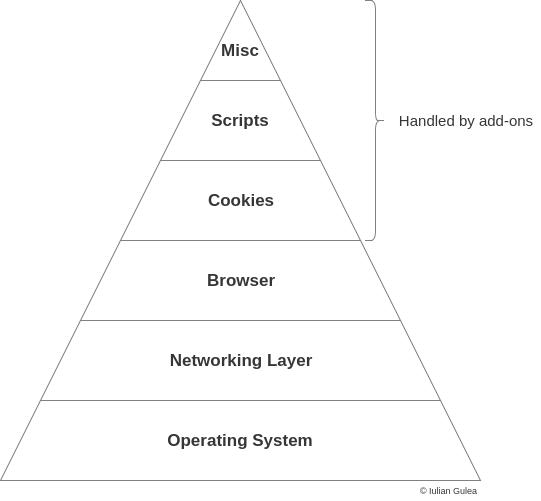 Privacy-Pyramide von Betriebssystem und Nutzerverhalten