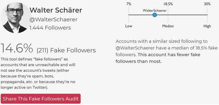 Sparktoro-Analyse Twitter: @WalterSchaerer