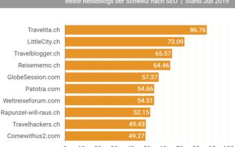 Beste-Schweizer-Reiseblogs-Top-10-Hitparade-Juli-2019-Graphik